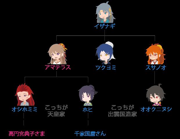 千家国麿さん、高円宮典子さま、神代系図