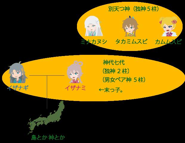日本の神様と神社 神さまのご利益と神社紹介